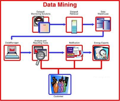 پایان نامه کاربرد داده کاوی در تجارت الکترونیک