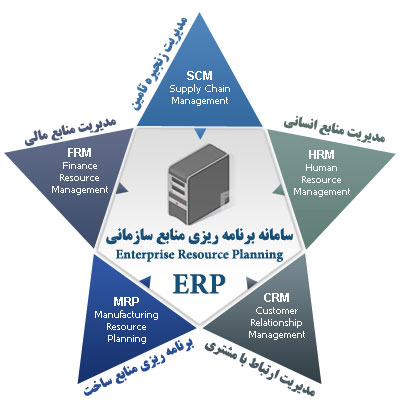 مدیریت تجارت یکپارچه ERP