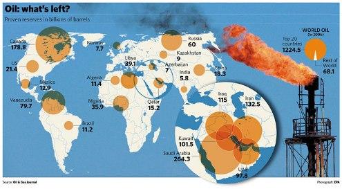موقعیت نفت و گاز ایران