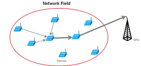 پروتکل های مسیر یابی در شبکه های حسگر بی سیم