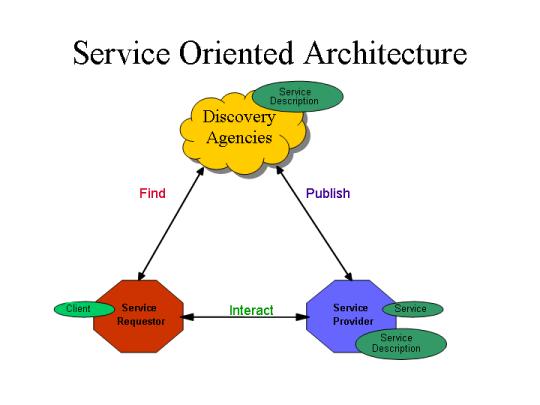 پروژه ارائه روشی برای طراحی مبتنی بر سرویس
