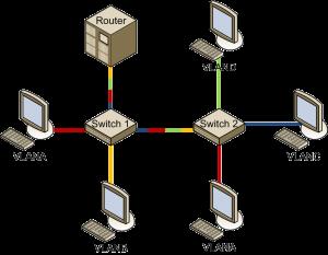 پروژه بررسی و اتصال شبکه های VLAN از طریق سوئیچ