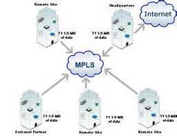 شبیه سازی سوئیچ MPLS