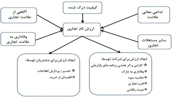 مدل عامل شخصیت نام تجاری