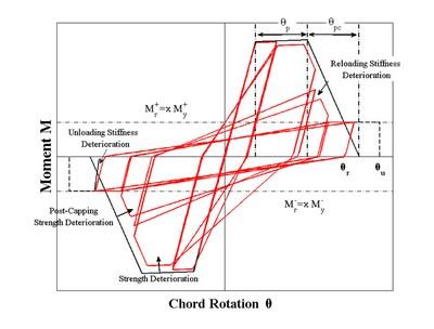حل كامپيوتري رفتار هيسترزيس ستونهاي I شكل و ستونهاي بست دار