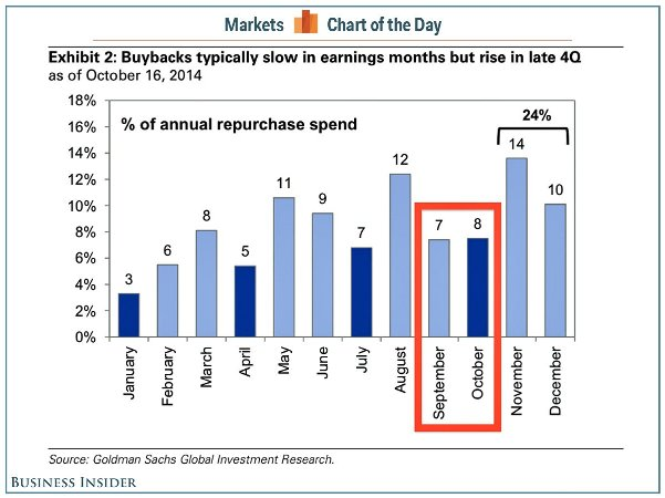بازار بای بک (Buybacks)
