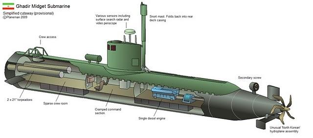 پروژه بررسی طراحی زیر دریایی