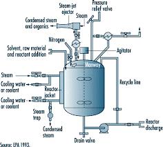 مدل سازی راکتور شیمیایی