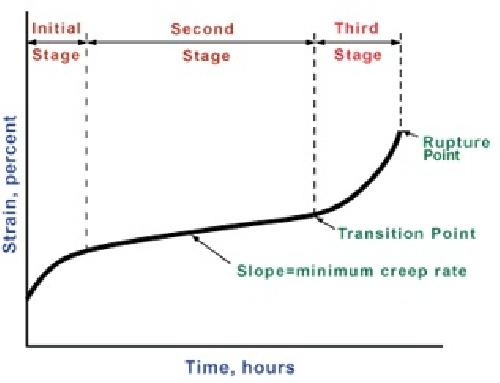 اثرات خزش در آلیاژ های مختلف