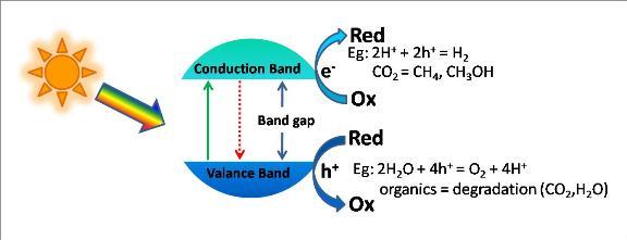 تخریب نوری آمین های حلقوی با کاتالیزور نوری Ag-TiO2