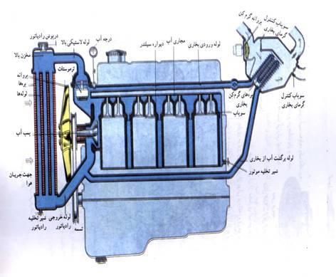 سیستم خنک کاری هوشمند خودرو