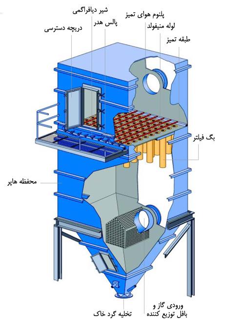 سیستم غبار زدایی صنعتی
