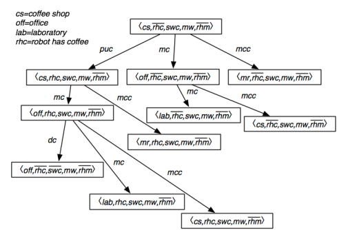 مقاله الگوریتم طرح فضای حالت