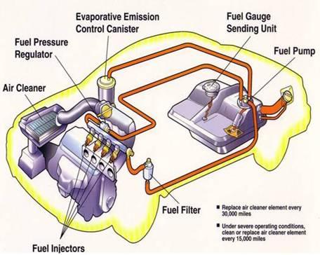 سیستم های سوخت رسانی کاربراتوری و انژکتوری