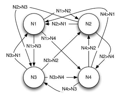 شبکه عصبی هاپفیلد