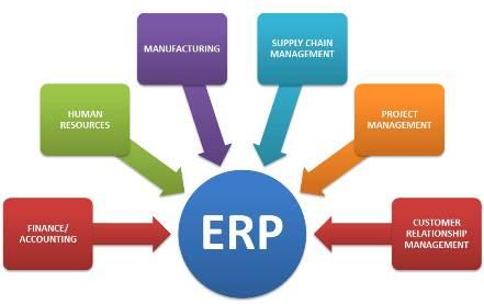 مدل فازی برای ارزیابی اجرای ERP