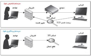 سیستم های جلوگیری از نفوذ IPS