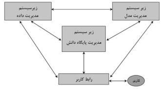 سیستم های پشتیبان تصمیم