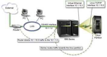 مسیریابی روترها در شبکه