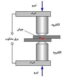 ترجمه مقاله رابطه بین جوش نقطه ای و کیفیت