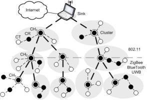 الگوریتم مسیریابی خود تطبیقی مبتنی بر مکان شبکه های حسگر بی سیم