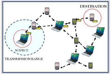 حفظ پایداری مسیر زمان بروز خطا در گره MANET