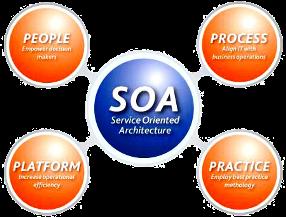 معماری سرویسگرا SOA