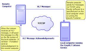 معماری شبکه پروتکل کنترل نقل و انتقال TCPIP Network
