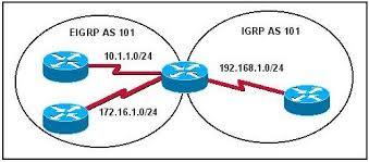 پروتکل مسیریابی دروازه داخلی IGRP