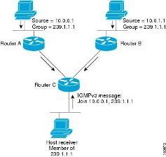پیاده سازی پروتکل های مسیر یابی و بررسی امنیت آنها