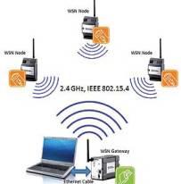 کدینگ شبکه با پروتکل همه پخشی ایمن در شبکه های مِش بی سیم