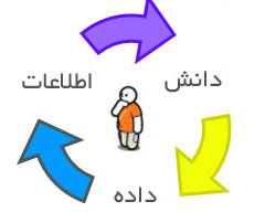 ترجمه مقاله مدیریت دانش شخصی