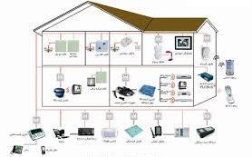 پروتکل اتوماسیون خانگی در کنترل ظرفیت ساختمان هوشمند