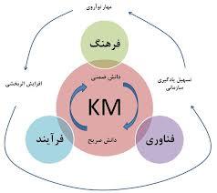 مدیریت دانش شخصی