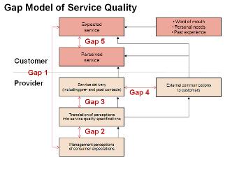 بررسی کیفیت خدمات بر اساس مقیاس سروکوال زبانی فازی